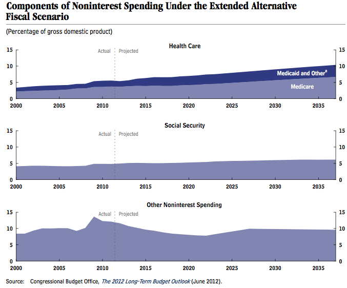 The single best graph on what's driving our deficits | Hale Passage
